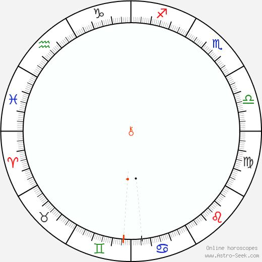 Chiron Retrograde Astro Calendar 1839
