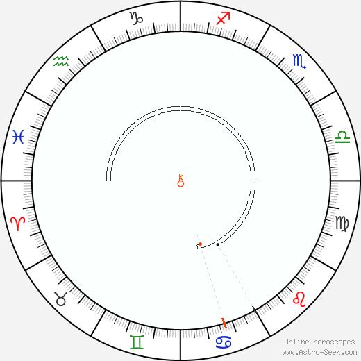 Chiron Retrograde Astro Calendar 1841