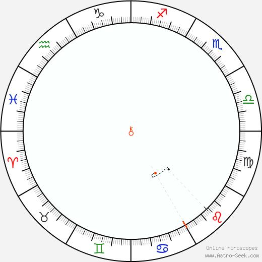 Chiron Retrograde Astro Calendar 1842