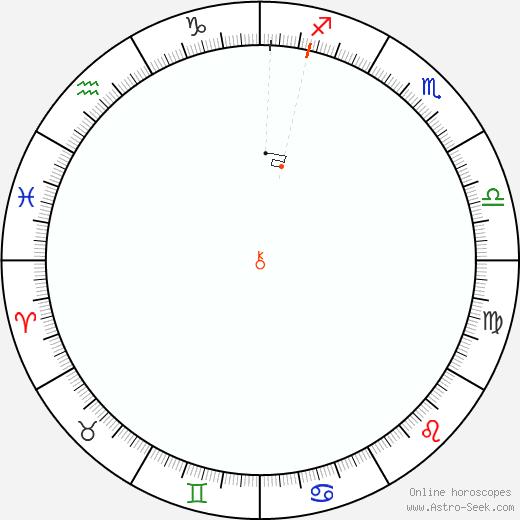 Chiron Retrograde Astro Calendar 1851