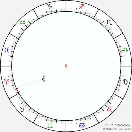 Chiron Retrograde Astro Calendar 1877