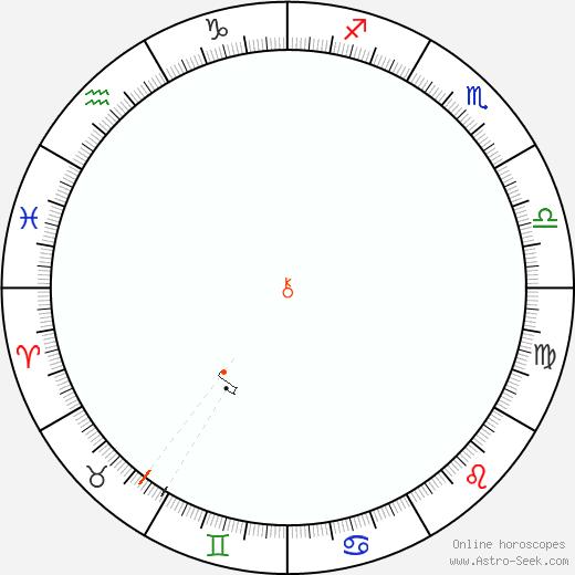 Chiron Retrograde Astro Calendar 1883