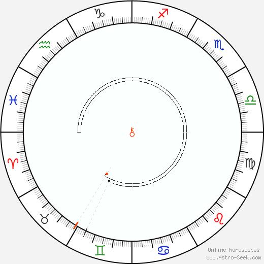Chiron Retrograde Astro Calendar 1884