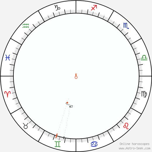 Chiron Retrograde Astro Calendar 1886