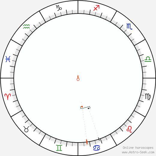 Chiron Retrograde Astro Calendar 1889