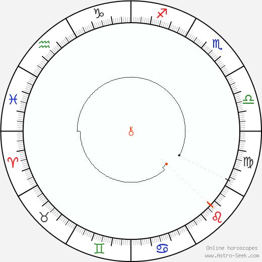 Chiron Retrograde Astro Calendar 1892