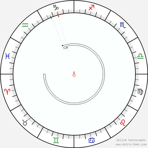 Chiron Retrograde Astro Calendar 1903