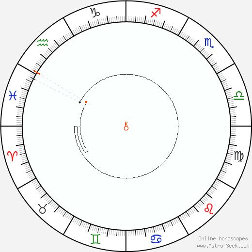 Chiron Retrograde Astro Calendar 1911