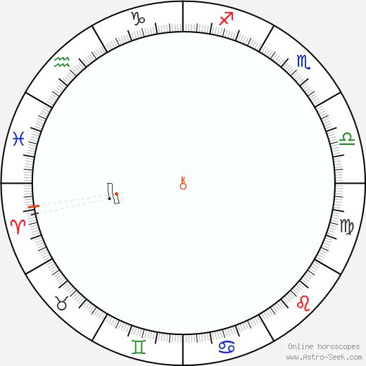 Chiron Retrograde Astro Calendar 1922