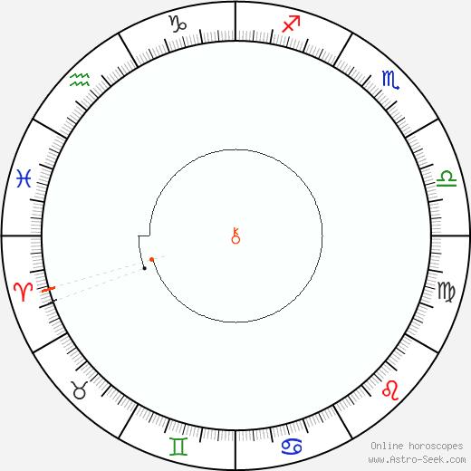 Chiron Retrograde Astro Calendar 1924