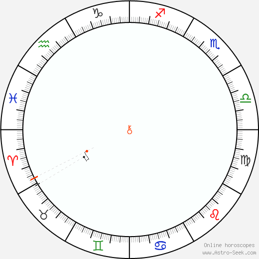 Chiron Retrograde Astro Calendar 1927