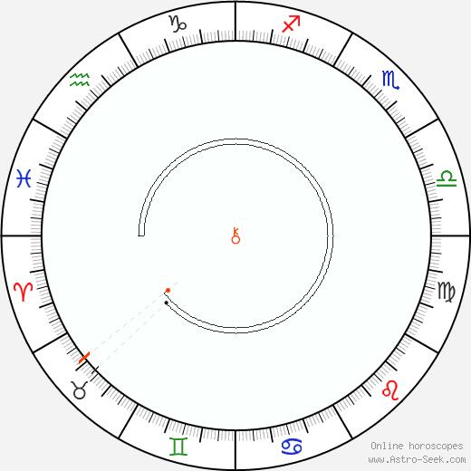 Chiron Retrograde Astro Calendar 1930