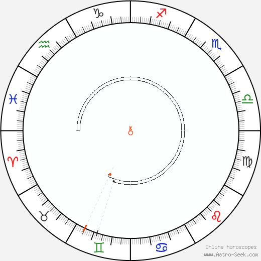 Chiron Retrograde Astro Calendar 1935