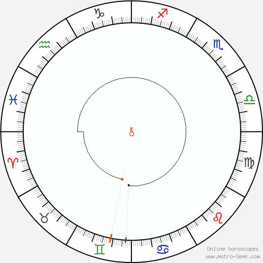 Chiron Retrograde Astro Calendar 1937
