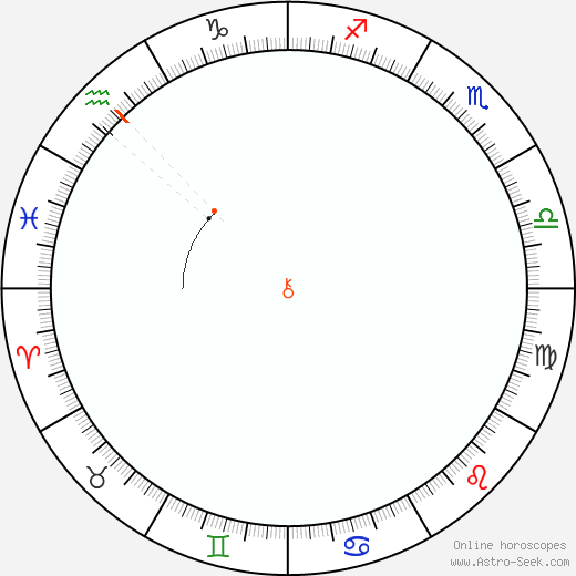 Chiron Retrograde Astro Calendar 1958