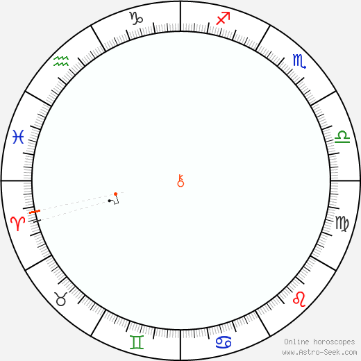 Chiron Retrograde Astro Calendar 1973