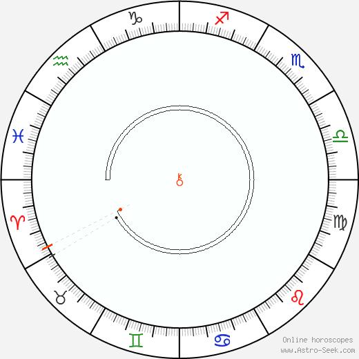 Chiron Retrograde Astro Calendar 1977