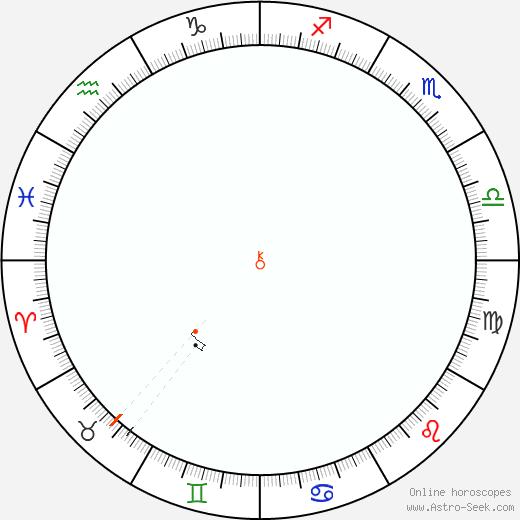 Chiron Retrograde Astro Calendar 1982