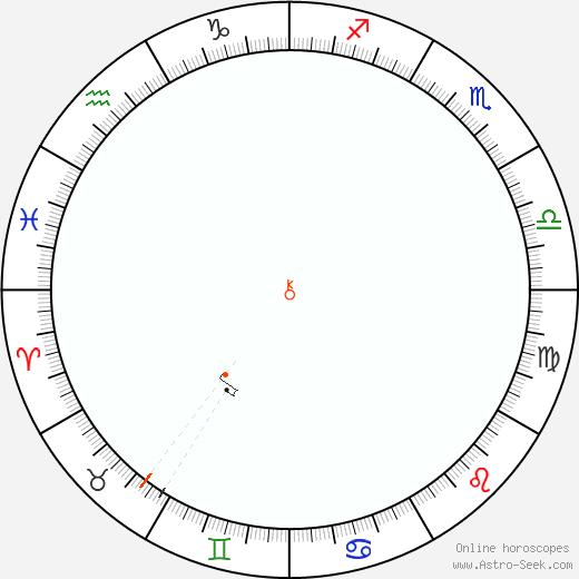 Chiron Retrograde Astro Calendar 1983