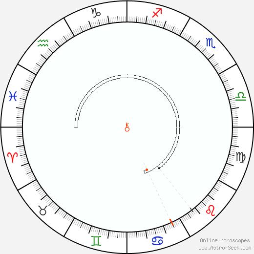 Chiron Retrograde Astro Calendar 1991
