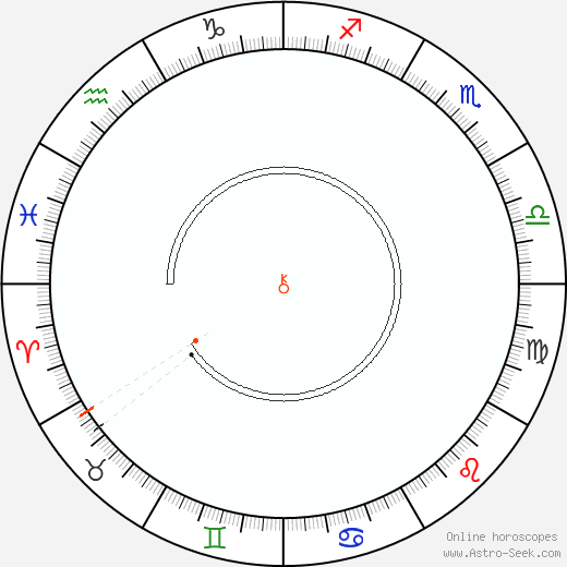 Chiron Retrograde Astro Calendar 2029