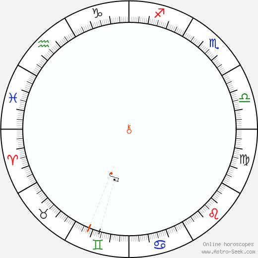 Chiron Retrograde Astro Calendar 2036