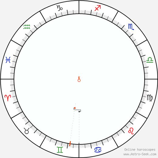 Chiron Retrograde Astro Calendar 2038