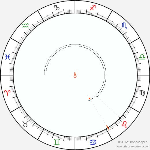 Chiron Retrograde Astro Calendar 2042