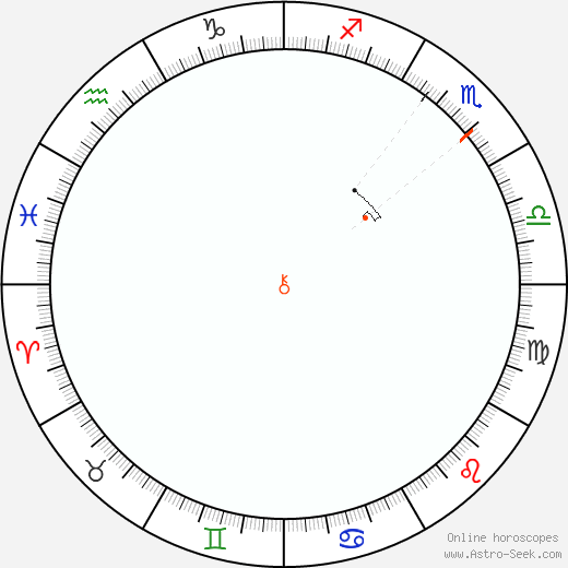 Chiron Retrograde Astro Calendar 2048