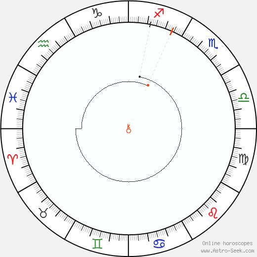 Chiron Retrograde Astro Calendar 2050