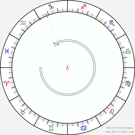 Chiron Retrograde Astro Calendar 2055