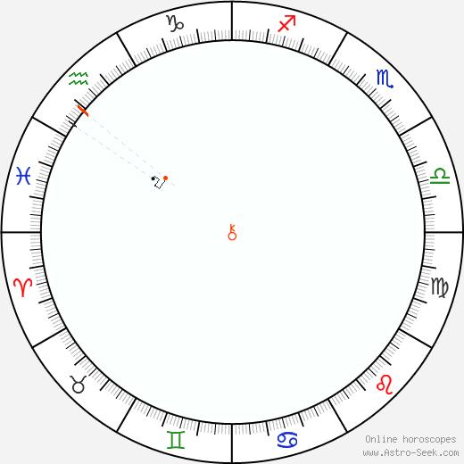 Chiron Retrograde Astro Calendar 2060