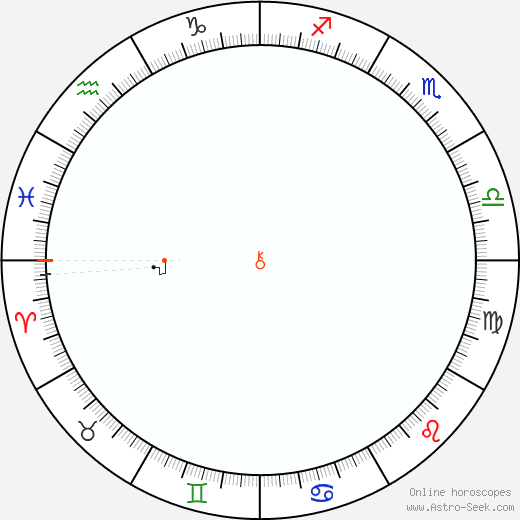 Chiron Retrograde Astro Calendar 2070