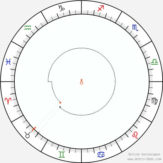 Chiron Retrograde Astro Calendar 2082