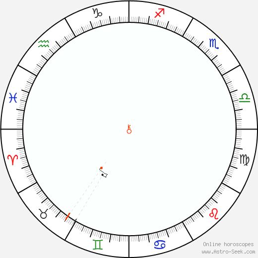 Chiron Retrograde Astro Calendar 2084