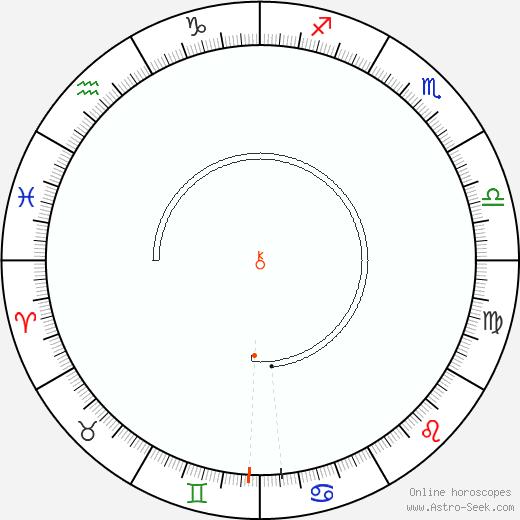 Chiron Retrograde Astro Calendar 2089