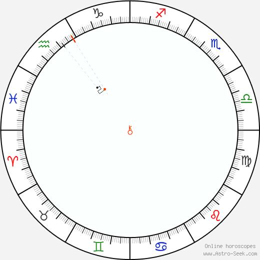 Chirone Retrograde Astro Calendar 1808
