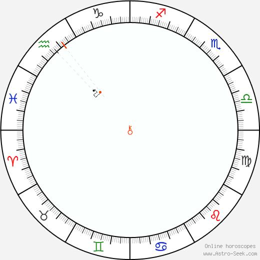 Chirone Retrograde Astro Calendar 1809