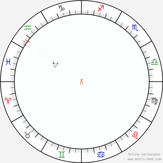 Chirone Retrograde Astro Calendar 1812