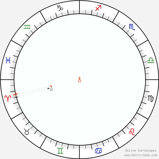 Chirone Retrograde Astro Calendar 1825