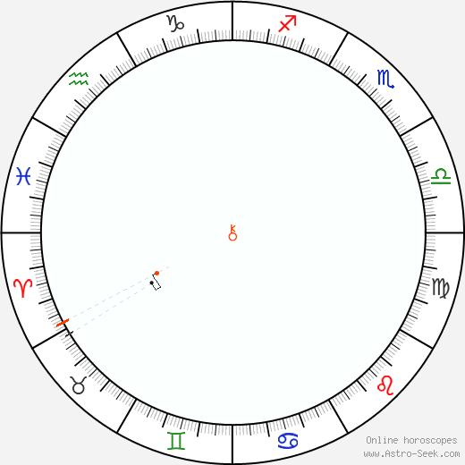 Chirone Retrograde Astro Calendar 1829