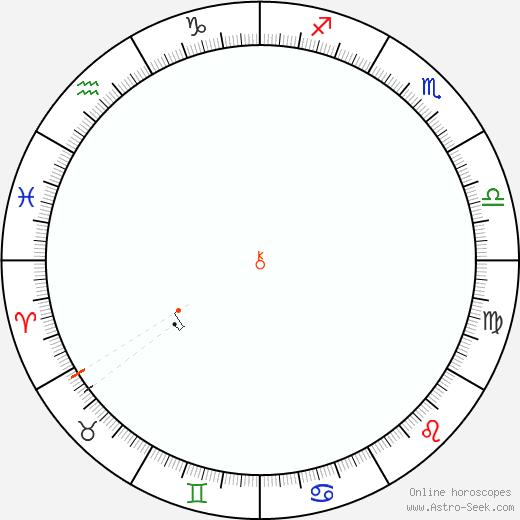 Chirone Retrograde Astro Calendar 1830