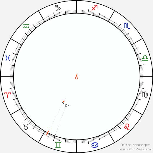 Chirone Retrograde Astro Calendar 1836