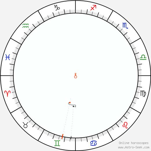 Chirone Retrograde Astro Calendar 1838