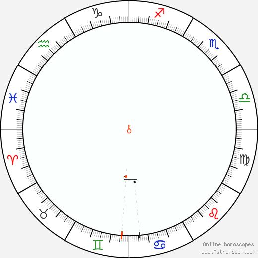 Chirone Retrograde Astro Calendar 1839