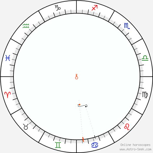 Chirone Retrograde Astro Calendar 1840