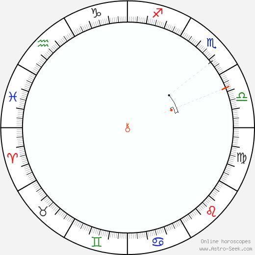 Chirone Retrograde Astro Calendar 1847