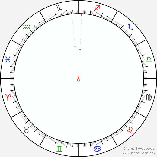 Chirone Retrograde Astro Calendar 1852
