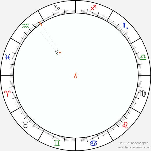 Chirone Retrograde Astro Calendar 1857