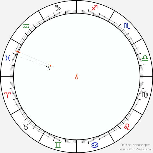 Chirone Retrograde Astro Calendar 1864